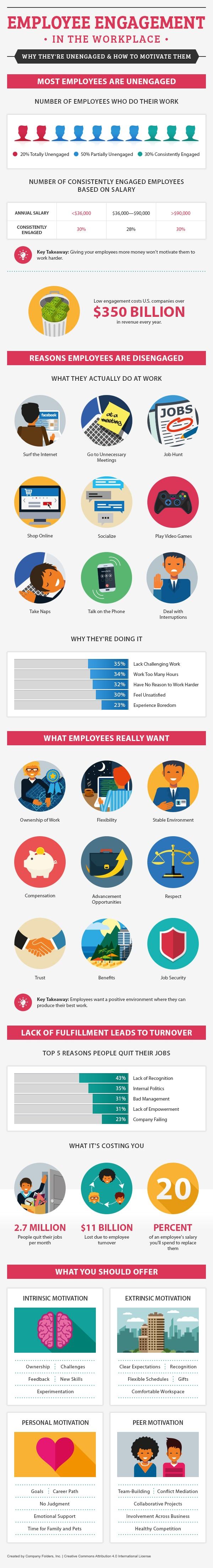engage your employees