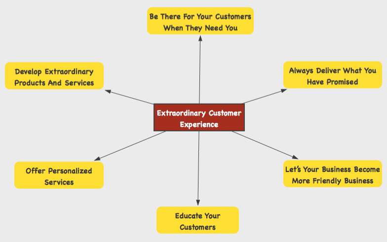 extraordinary customer experience