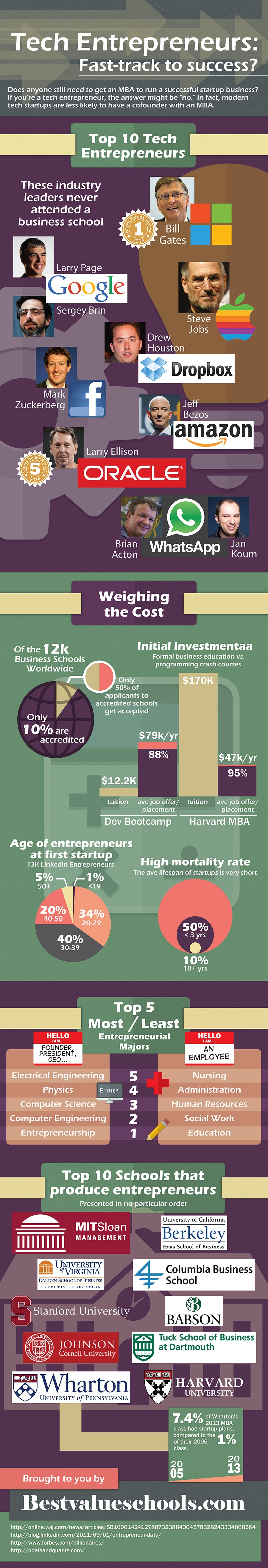 Need of MBA to Launch Tech Startup